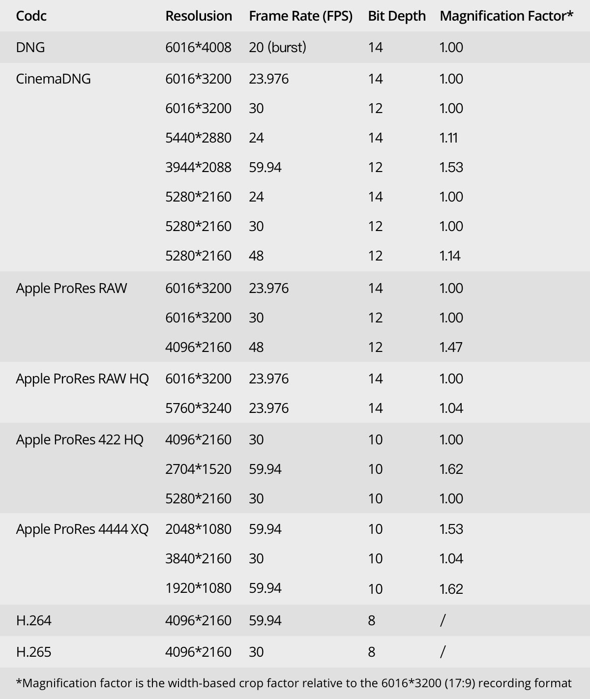 X7 Codecs and Resolutions.jpg