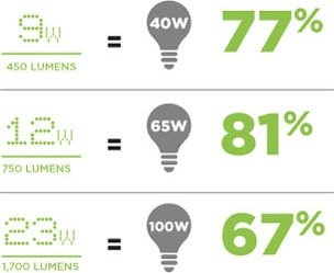 LED bulbs are extremely affordable now. A 12-watt LED bulb can be the equivalent of a 65-watt incandescent bulb.  Image: torontohydro.com