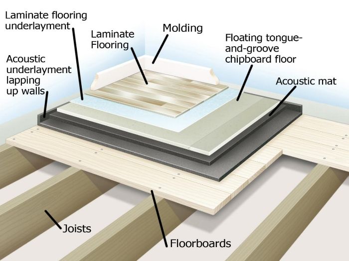 Ideal floor assembly for optimal noise reduction - Illustration: diynetwork.com