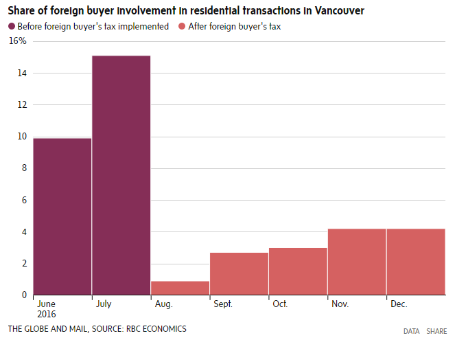 Might similar stats beset the GTA market? Source: Globe & Mail, RBC Economics