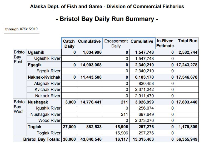 Source: Alaska Department of Fish and Game