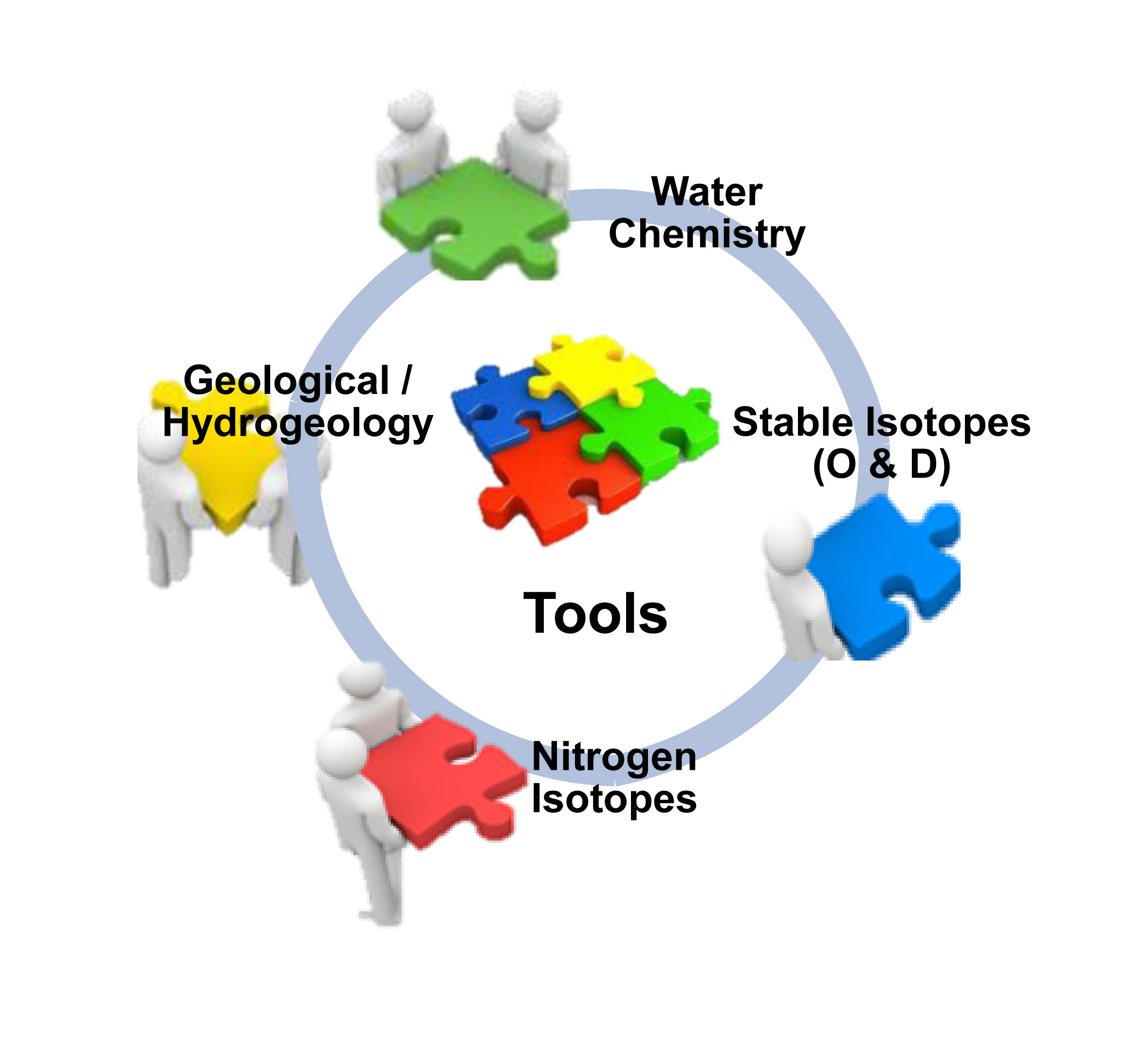 Tools used in the integrated approach.