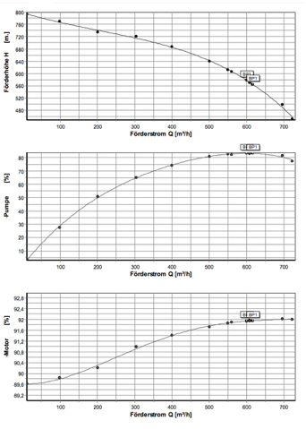 Figure 2: the performance curve of the dewatering pump