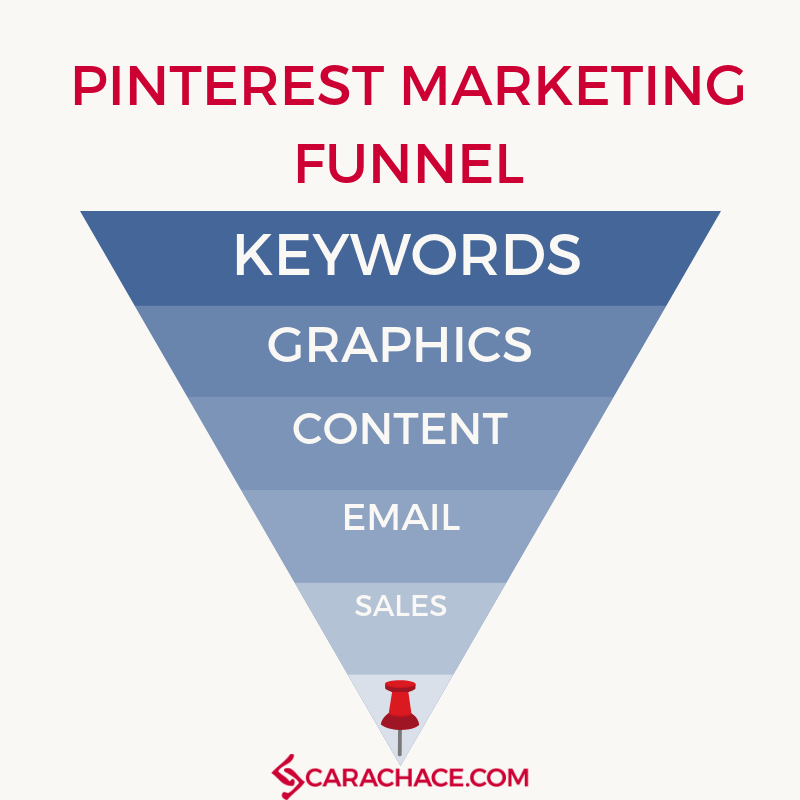 Pinterest Marketing Funnel.png