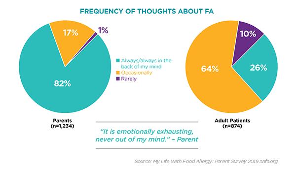 mklwfa-survey-freq-of-thoughts-chart.png