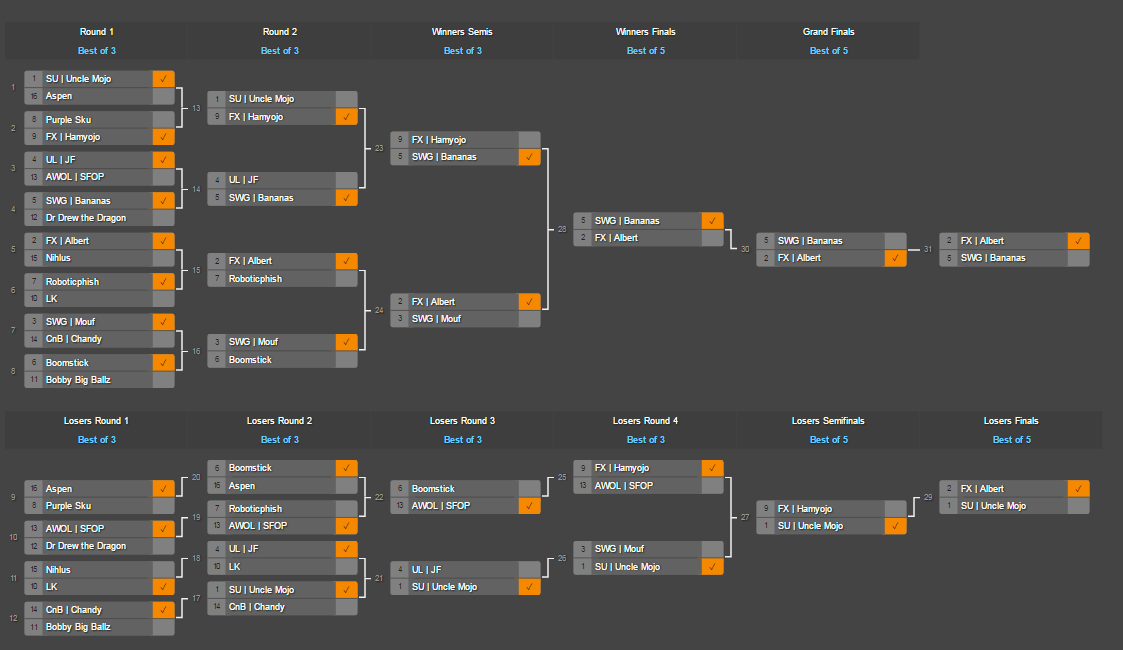 Above is the final bracket, cut down to 16 players after preliminary pools.