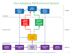 Job Aid S - Our Adaptive Performance System.png