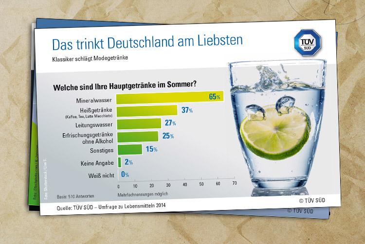 Das trinkt Deutschland am Liebsten