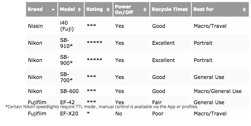 Compatibility table of Fujifilm and Nikon flashes. I've personally tested the Nissin i40 and the Nikon SB-900.