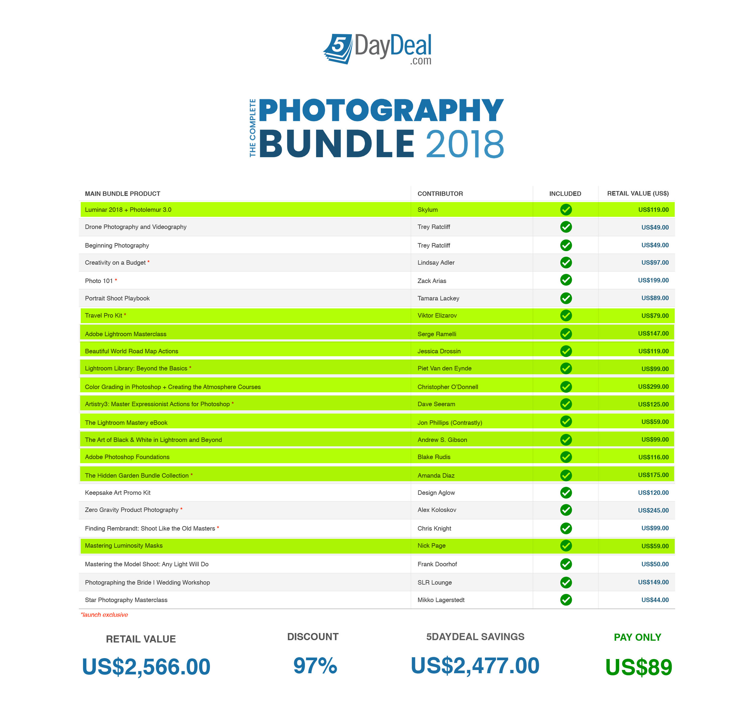 The total value of the highlighted items alone is $1495. The full bundle is yours for less than a tenth of that.