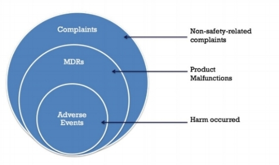 Image 1 Medical Device Complaints MDRs and Adverse Events comparison.JPG