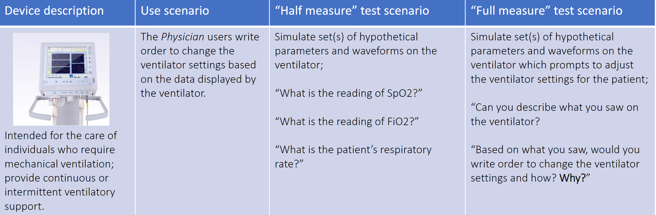(Table credit: Dr. Feng's presentation at the HFES Healthcare Symposium slide 14)
