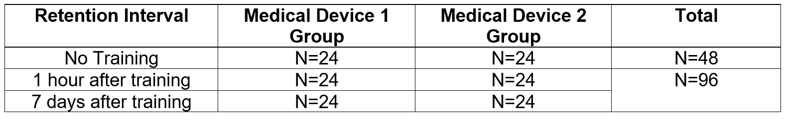 Table 2 Example study design with 2 medical devices for UserWise Training Decay Research.PNG