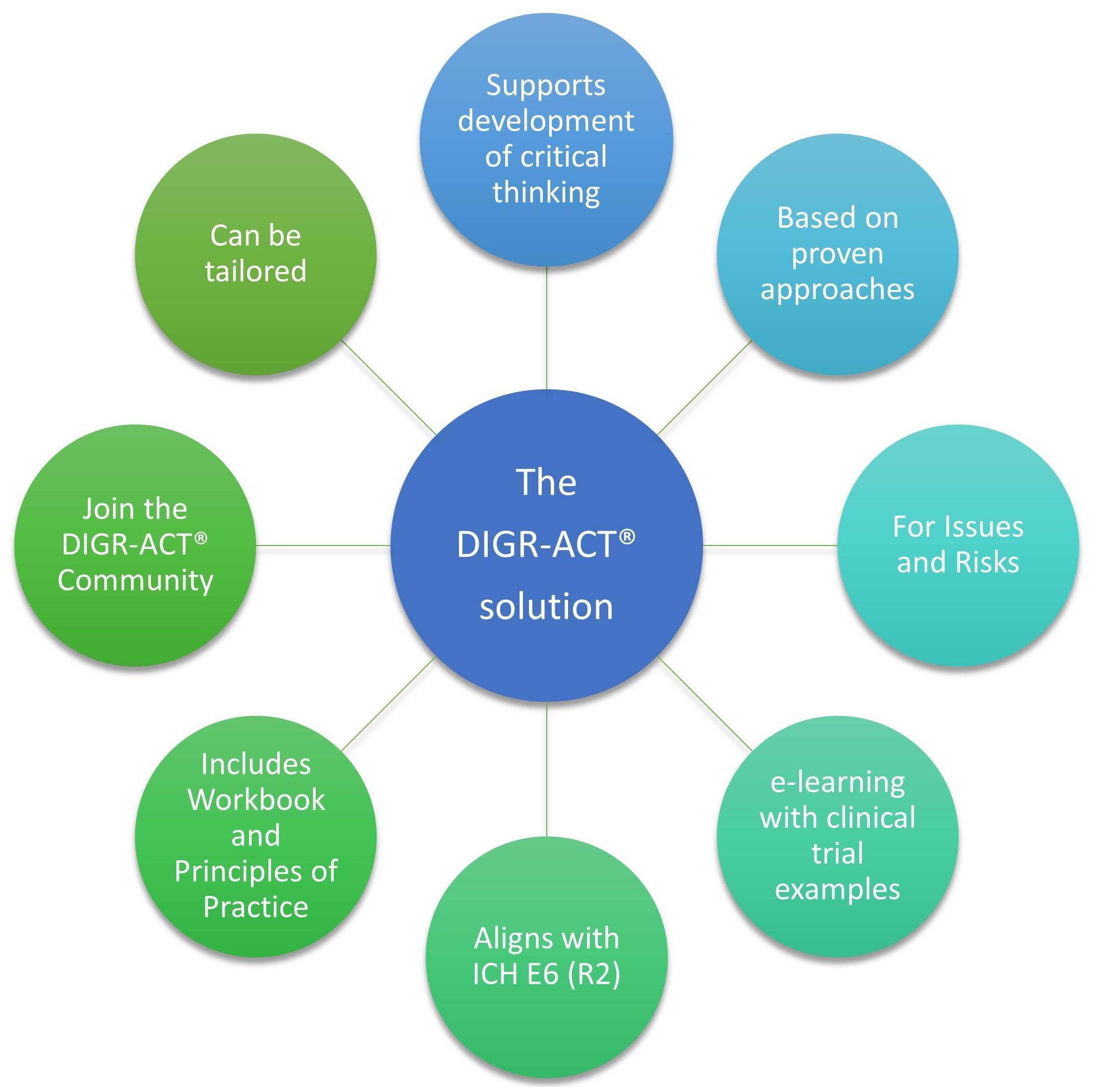 DIGR-ACT Wheel for Website.jpg