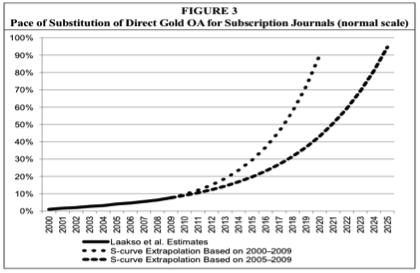 A graph predicting the exponential increase in Open Access articles (25).