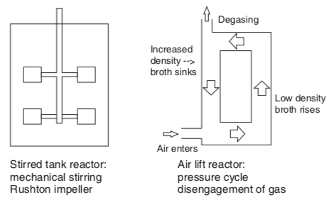 Figure 2. Simple schematics of a stirred tank reactor and an air lift reactor. From  (Meyer, Minas, and Schmidhalter 2017) .
