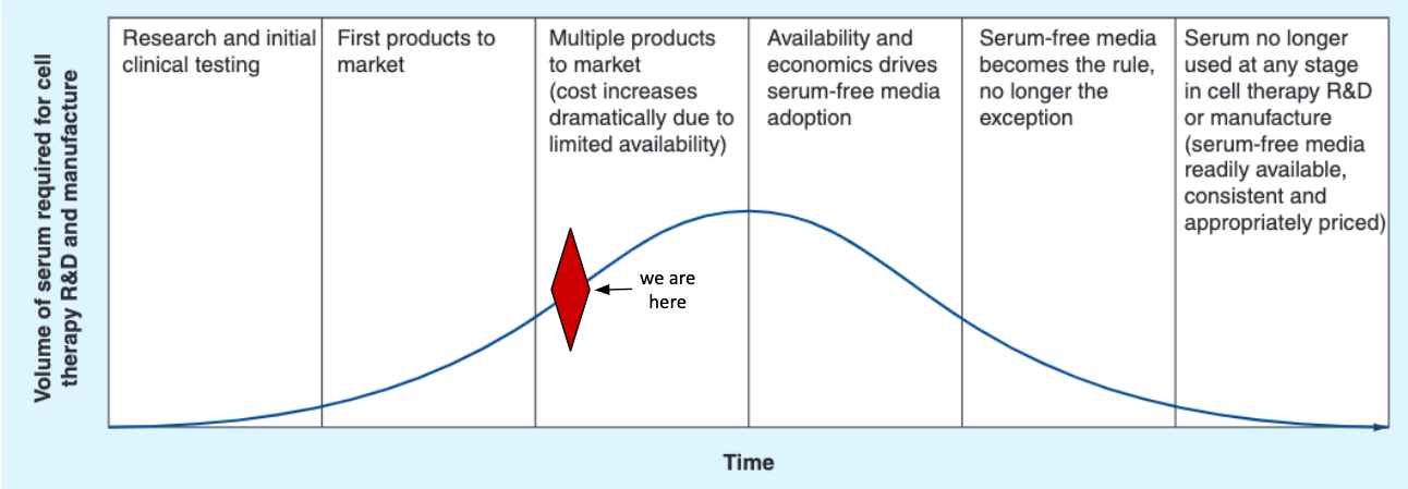 "Figure 6. Extrapolating the growth of the cell therapy industry may be predictive of when ""peak serum"" has been reached. Given that cell therapy products are just starting to arrive on the market (red diamond), industry-wide innovation and adoption of serum-free formulations may become the norm in the next few years. The birth of the cell-based meat industry may accelerate this timeline further. Adapted from  Brindley et al. 2012 ."