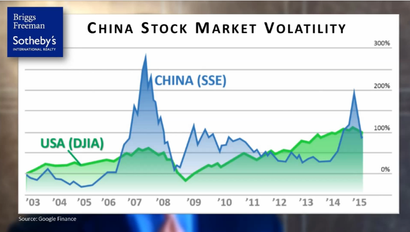 """Briggs Freeman Sotheby's International Realty recently compared the historical activity of the US and Chinese stock markets to illustrate that volatility in China is """"business as usual"""""""