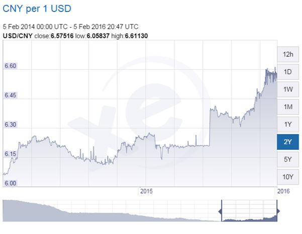 Currency Chart Credit: XE.com