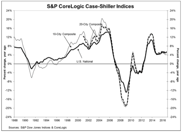 The chart above depicts annual home price gains of 5.5 percent in September 2016. It also shows the S&P/Case-Shiller's 10-city and 20-city composite indices.