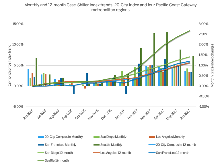 Graph courtesy of Realogics Sotheby's International Realty