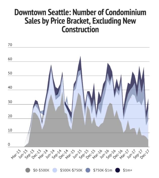 Sales-by-Price-Bracket.png