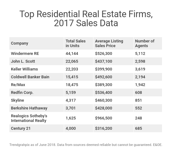 largest-residential-real-estate-firms.png