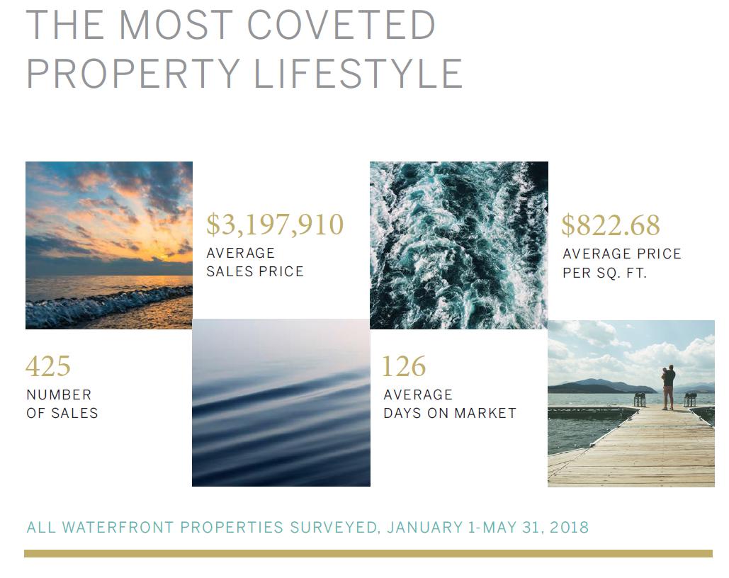 Waterfront-Properties.png