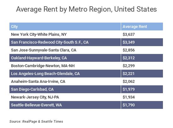 rent rates.png