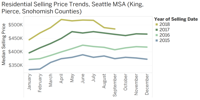 Above: Multi-year price trends show the seasonal pattern of selling prices, which have tended to peak between mid-spring and early summer. Note the resurgence in November 2016 following the imposition of the Vancouver foreign buyers transfer tax on home sales. These data are for King, Snohomish, and Pierce counties—those factored into the Case Shiller Seattle Home Price NSA Index.