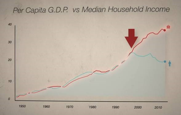 In the late 1990s, the median household income began to split from the per capita G.D.P. in the United States.