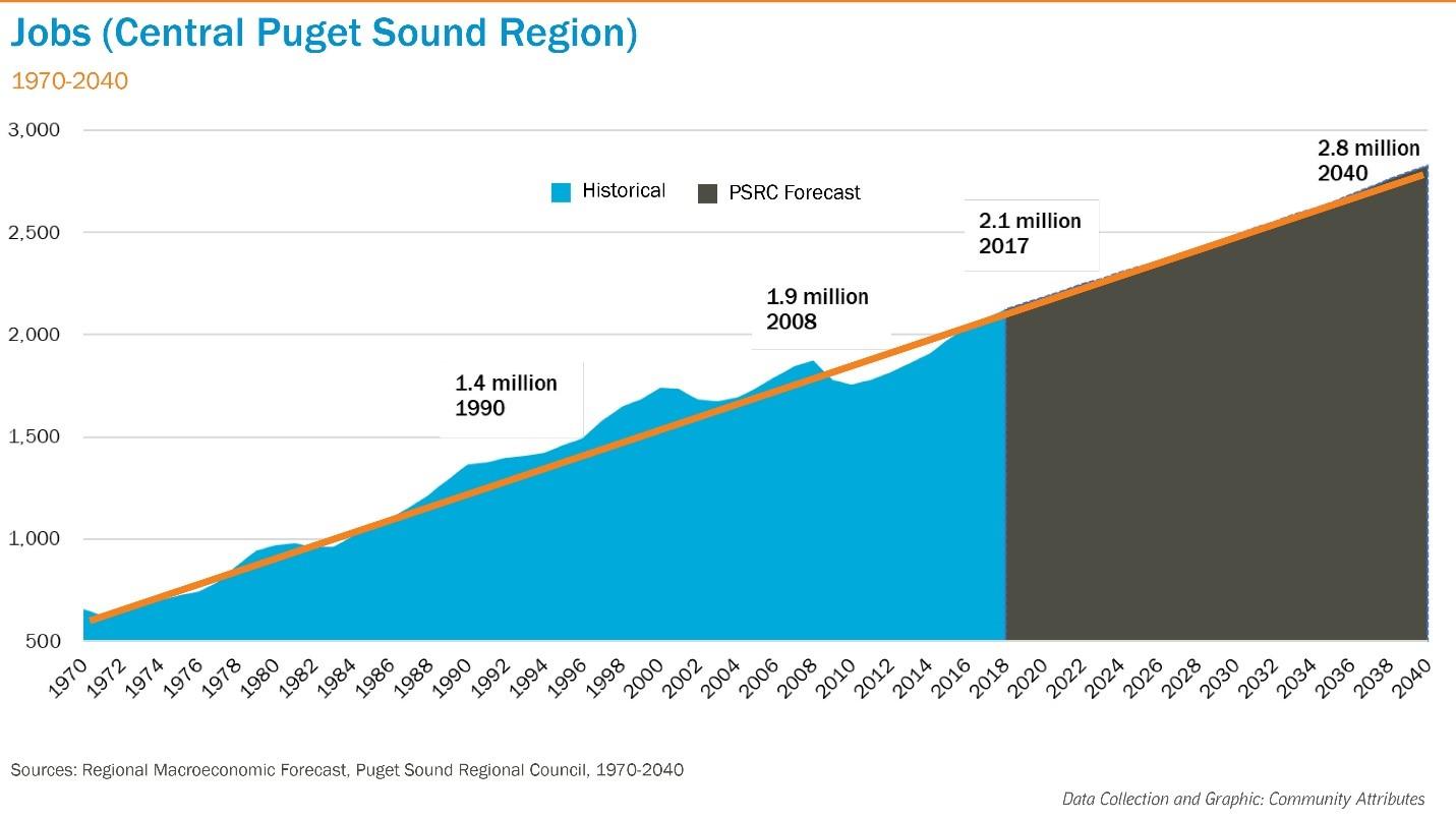 Puget Sound Jobs.jpg