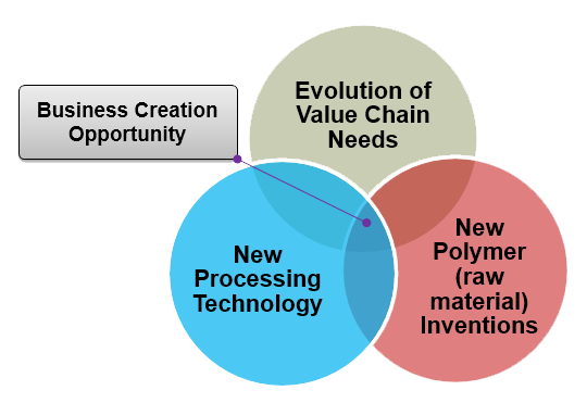 Business Creation opportunities lie where evolution of human needs/preferences converge with new material inventions and processing technologies.