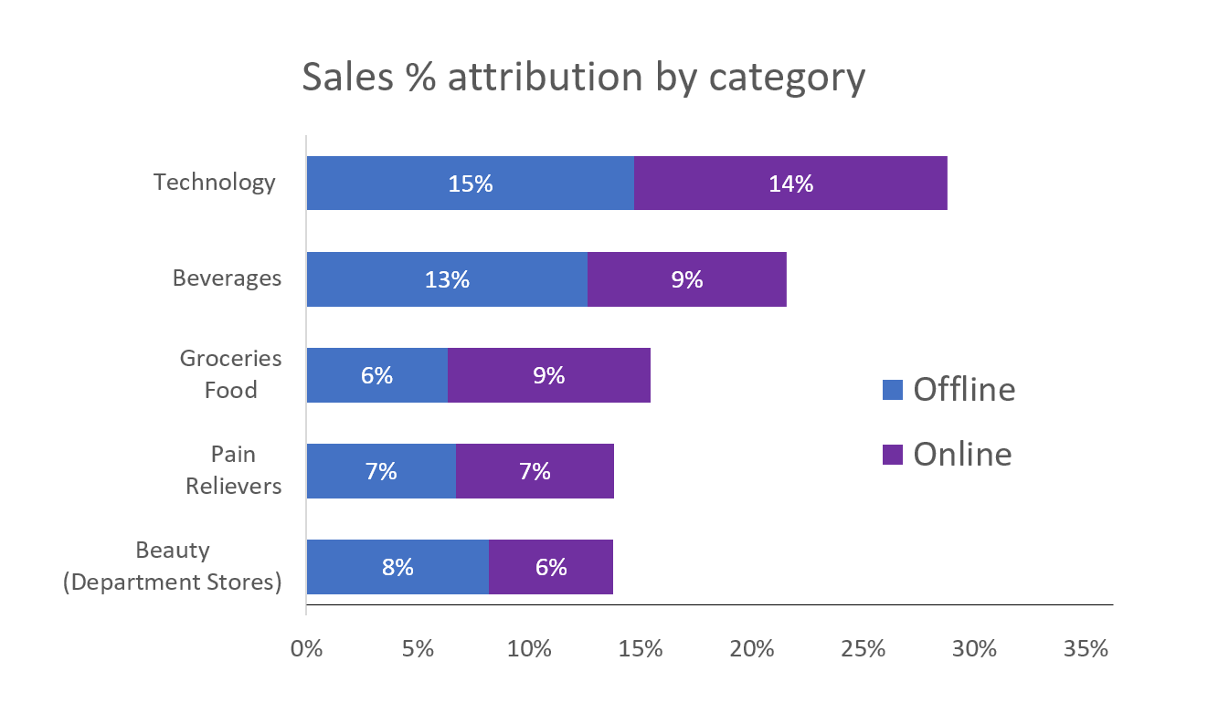 sales-by-category.png