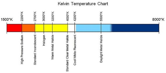 Lighting color temperature