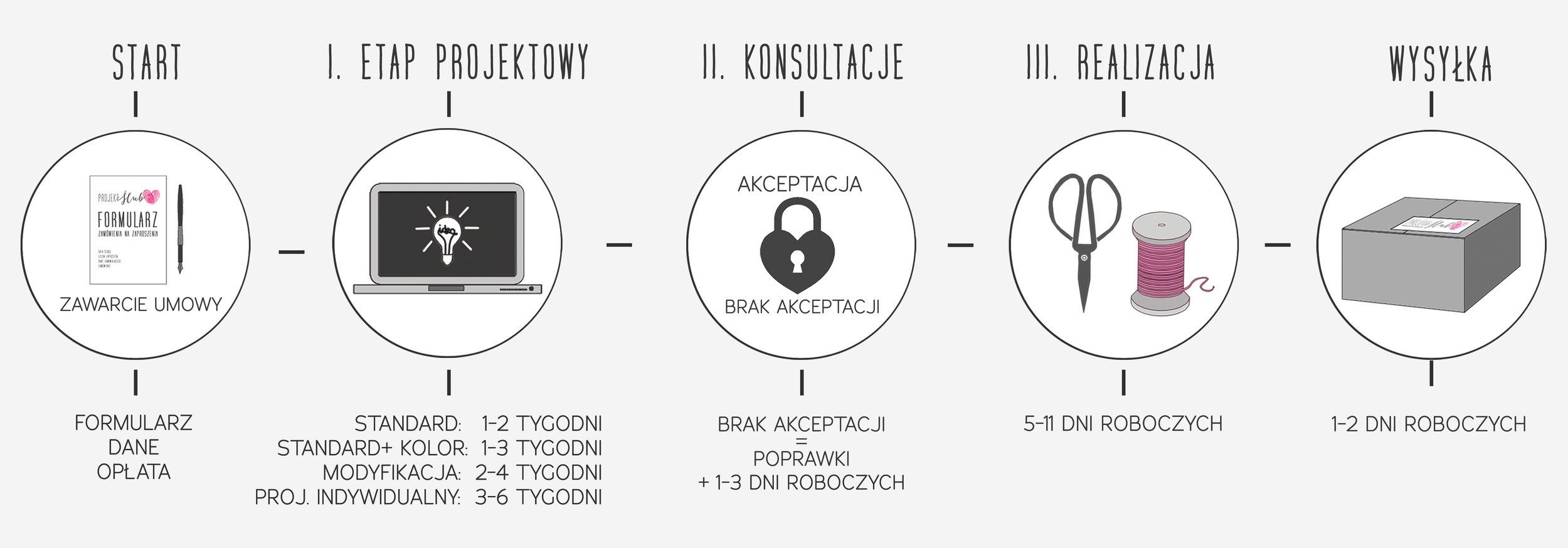 Projekt-Ślub-zaproszenia-ślubne-czas-realizacji-schemat-terminy.jpg