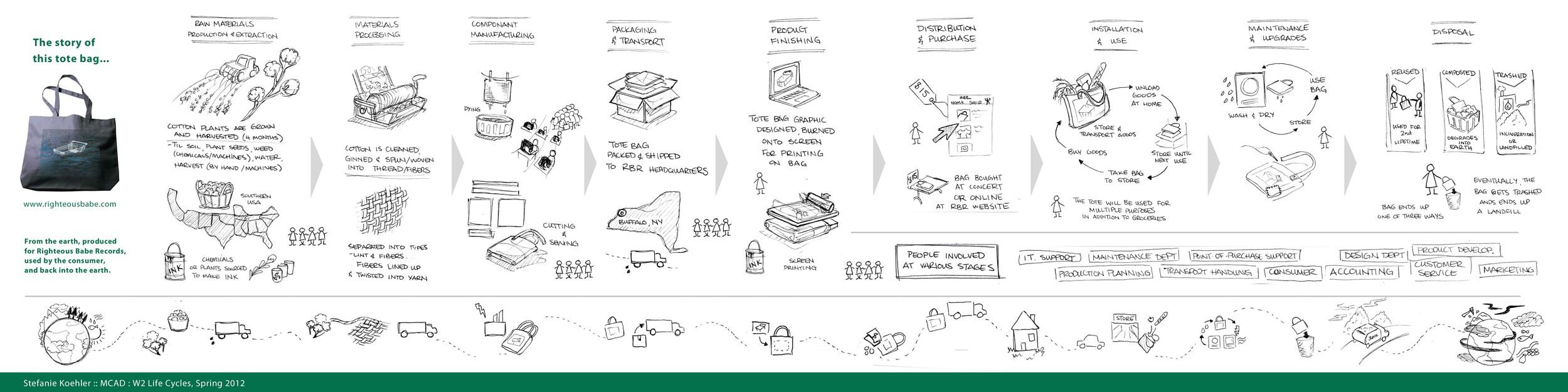 Visual Storytelling, Cotton Tote Bag Life-Cycle