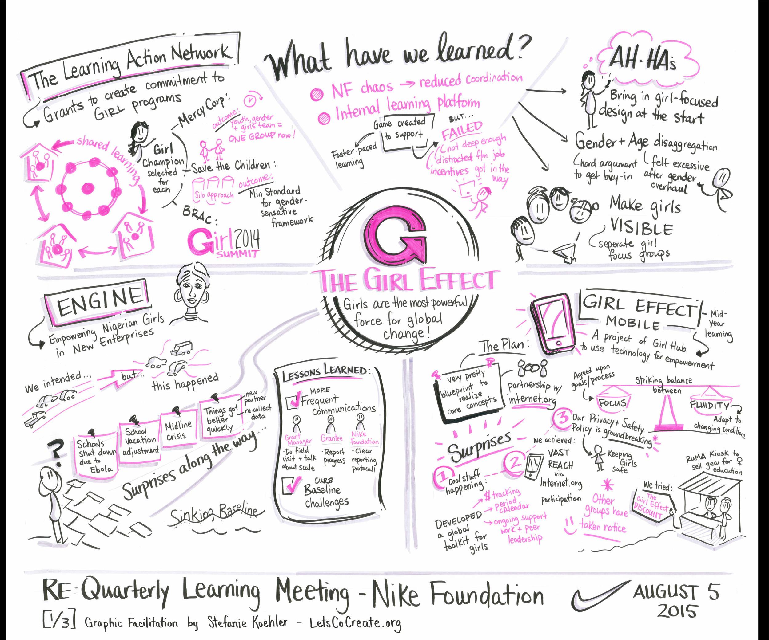 Nike Foundation's Quarterly Learning Retreat 2015