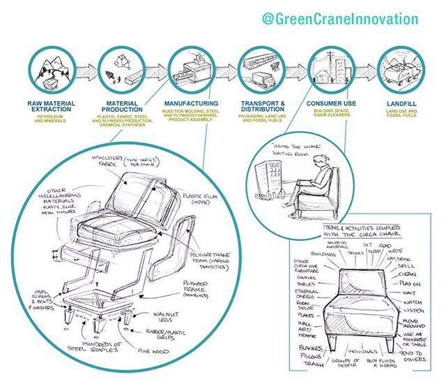 Mapping life cycle of a @Steelcase chair #explodedview #productdesign #sustainableredesign #lifecycleanalysis #LCA