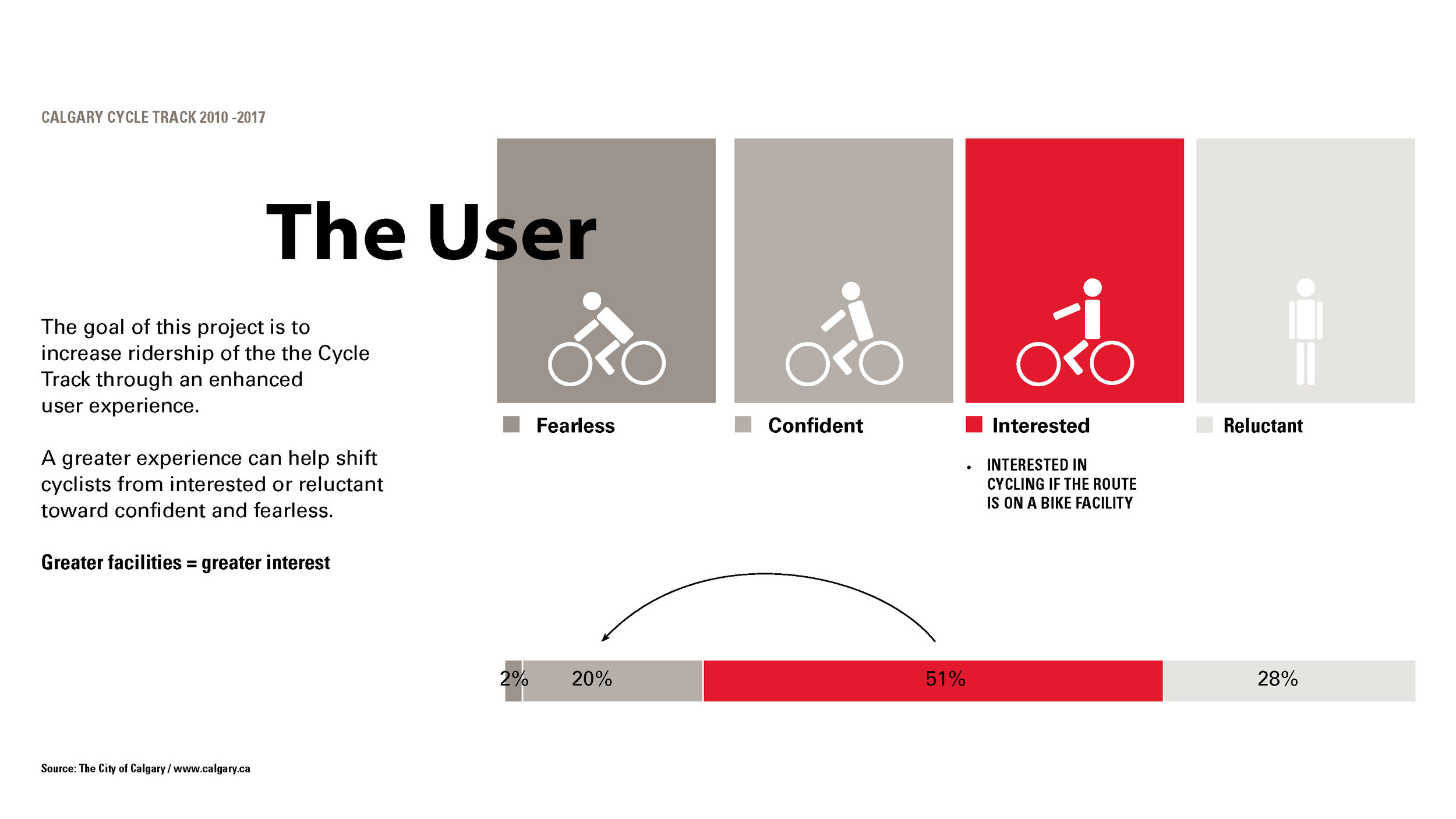 The presentation focused on four different users of the cycle track network.