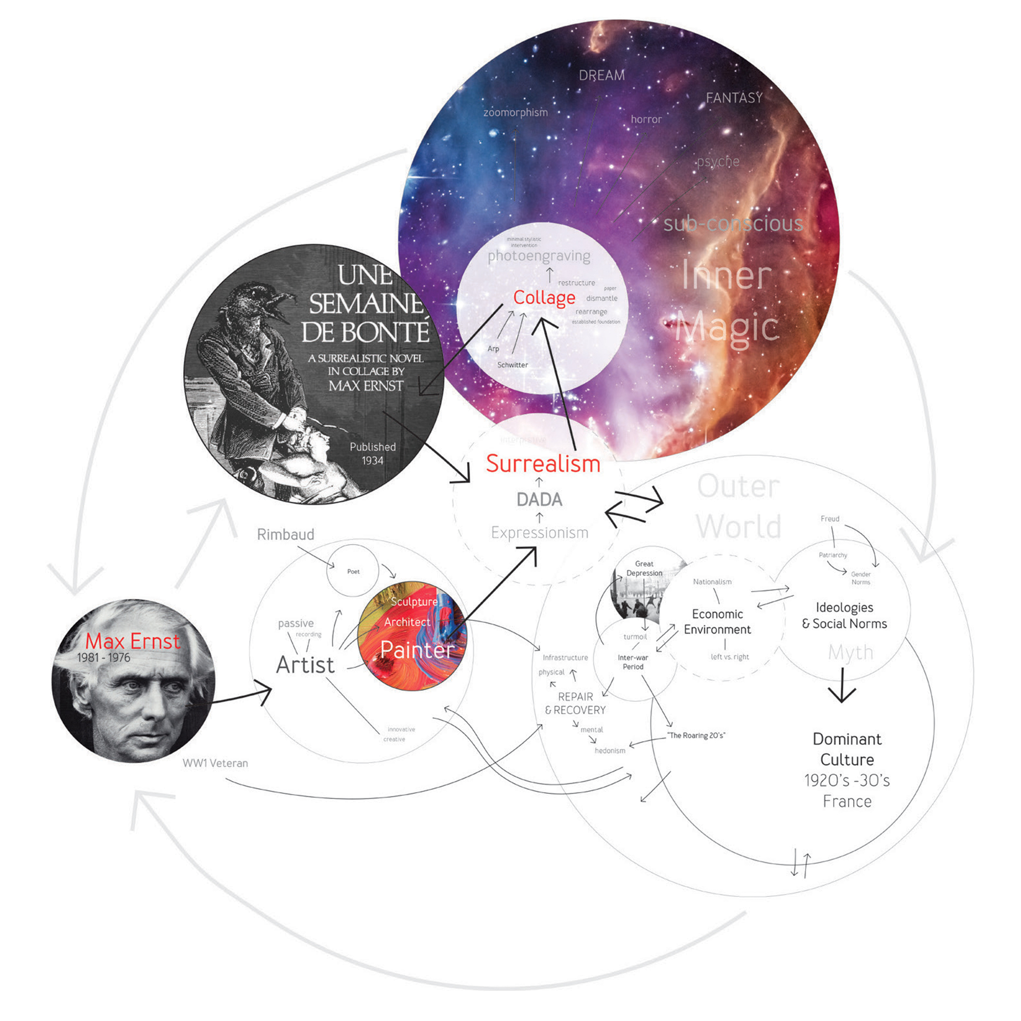 One of many mind maps, this one's on Max Ernst, 2014.