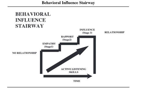 Behavioral Influence Stairway Model