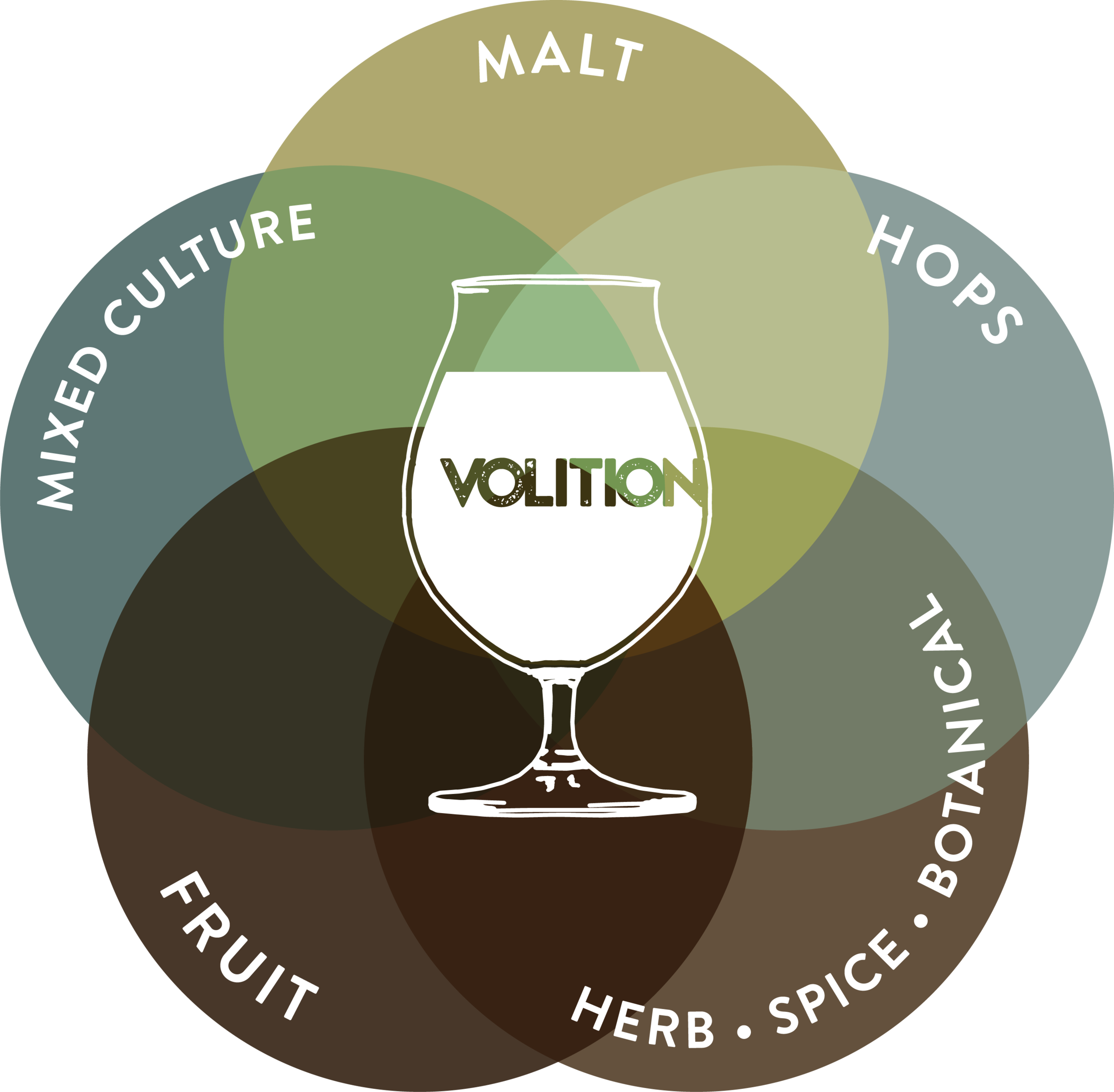 Volition-Brewing_Venn-Diagram-02.png