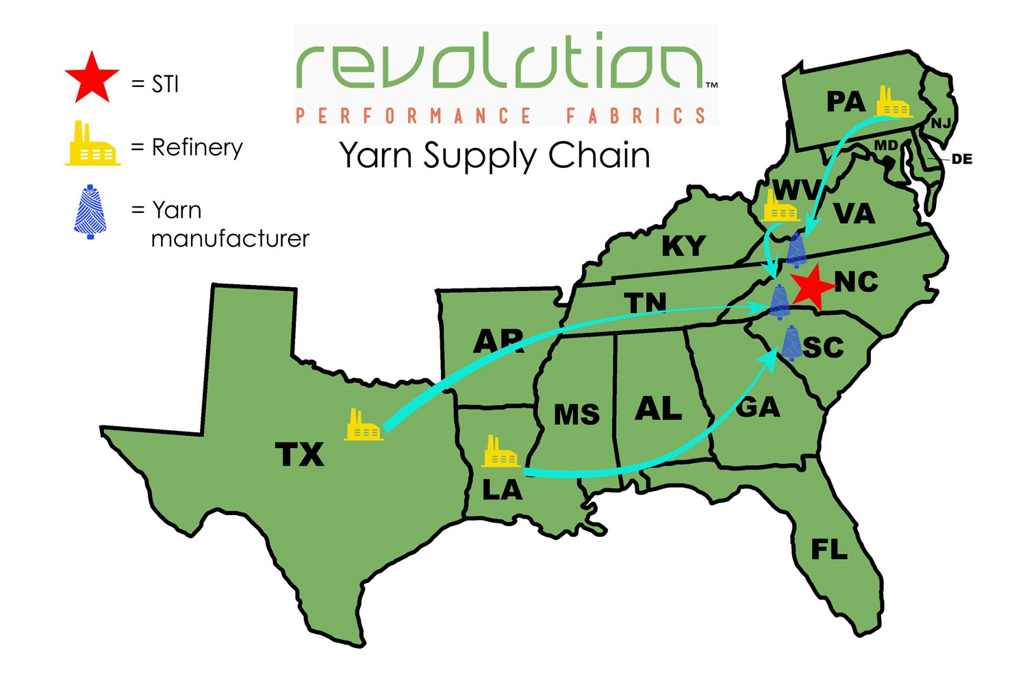 STI's Yarn Supply Chain - Revolution is 100% made in the United States!