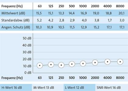 Sound insulation for OHROPAX flight according to EN 24869-1