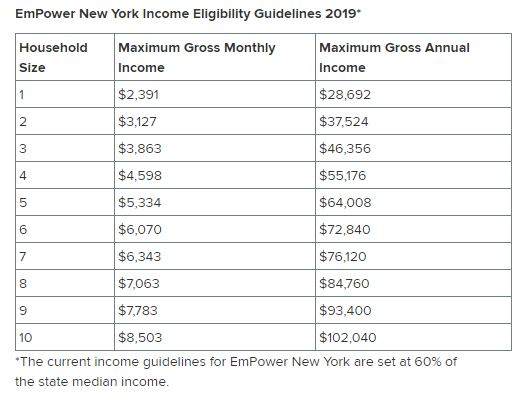*The current income guidelines for EmPower New York are set at 60% of the state median income.