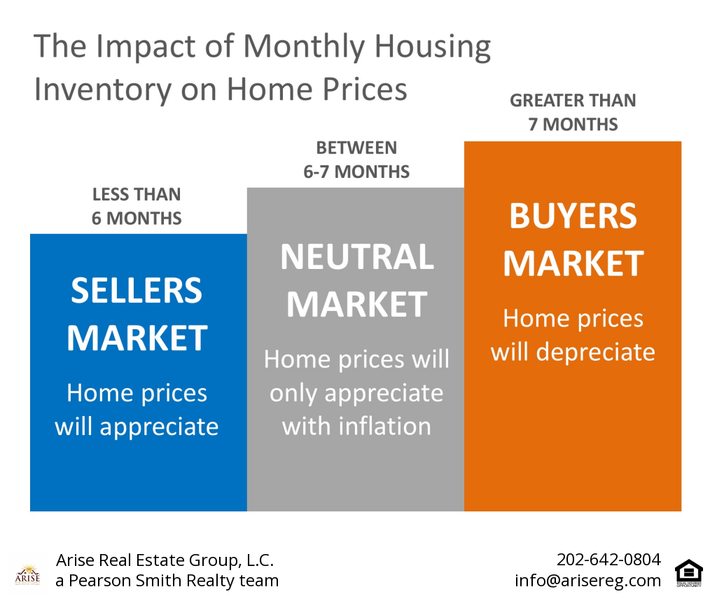 Impact of Inventory on Home Prices.png
