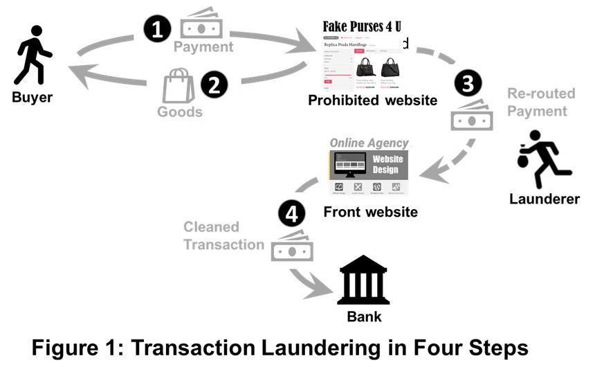 Of money laundering examples Ten of