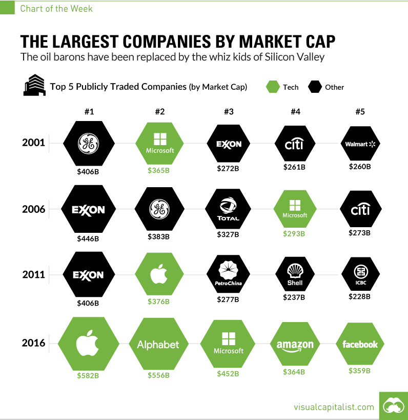 Source: http://www.visualcapitalist.com/chart-largest-companies-market-cap-15-years/