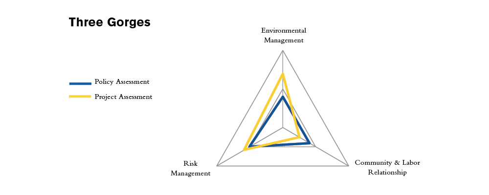 ThreeGorges Assessment.jpg